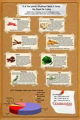 Images of Spices List